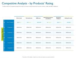 Competitive Analysis By Products Rating Investor Pitch Deck For Hybrid Financing Ppt Sample