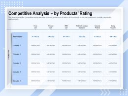 Competitive Analysis By Products Rating Third Party Ppt Powerpoint Presentation File Topics