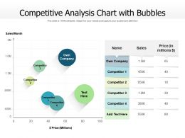 Competitive Analysis Chart With Bubbles