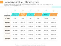 Competitive Analysis Company Size Investment Generate Funds Through Spot Market Investment