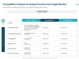 Competitive Analysis Covering Overview And Target Market Produces Profile Ppt Deck
