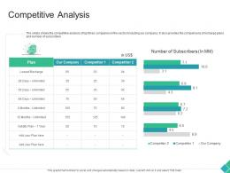 Competitive Analysis Declining Market Share Of A Telecom Company Ppt Mockup