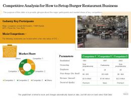 Competitive Analysis For How To Setup Burger Restaurant Business Per Ppt Powerpoint Good