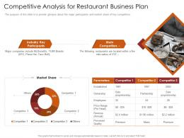 Competitive Analysis For Restaurant Busrestaurant Business Plan Restaurant Business Plan Ppt Slide