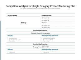 Competitive Analysis For Single Category Product Marketing Plan