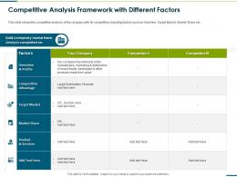 Competitive Analysis Framework With Different Factors Raise Funding From Corporate Round Ppt Ideas