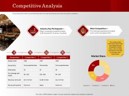 Competitive Analysis Include Mcdonalds Ppt Powerpoint Presentation Layouts Infographic Template