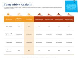 Competitive Analysis Margin Ppt Powerpoint Presentation Pictures Master Slide