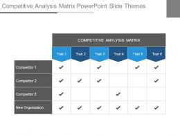 Competitive Analysis Matrix Powerpoint Slide Themes