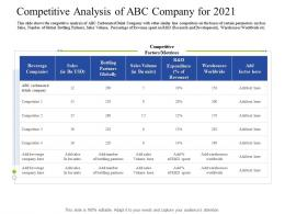 Competitive Analysis Of ABC Company For 2021 Decrease Customers Carbonated Drink Company
