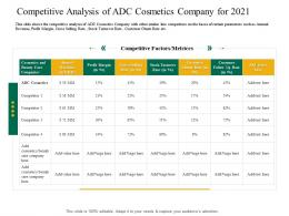 Competitive Analysis Of ADC Cosmetics Company 2021 Application Latest Trends Enhance Profit Margins
