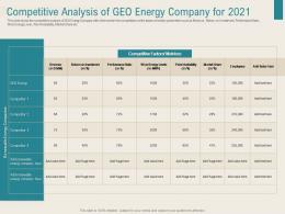 Competitive Analysis Of Geo Energy Company For 2021 Renewable Energy Sector Ppt Portfolio Structure