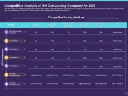 Competitive Analysis Of IBN Outsourcing Company For 2021 Customer Attrition In A BPO