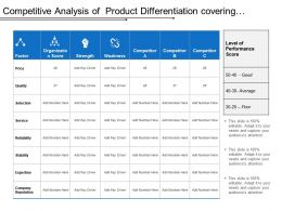 Competitive Analysis Of Product Differentiation Covering Factor Of Price Quality Service And Selection