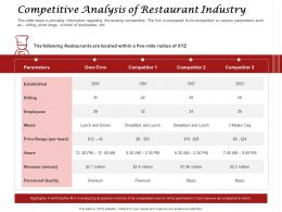 Competitive Analysis Of Restaurant Industry Parameters Ppt Presentation Slides Good