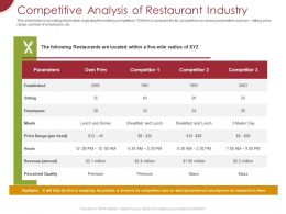 Competitive Analysis Of Restaurant Industry Ppt Powerpoint Presentation Professional Deck