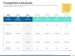 Competitive Analysis Own Firm Ppt Powerpoint Presentation Inspiration