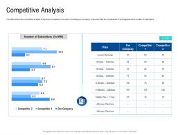 Competitive Analysis Poor Network Infrastructure Of A Telecom Company Ppt Icons