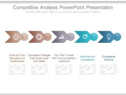 Competitive Analysis Powerpoint Presentation