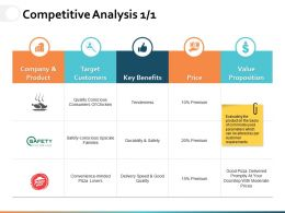 Competitive Analysis Ppt Powerpoint Presentation File Gallery