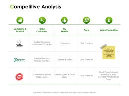 Competitive Analysis Ppt Powerpoint Presentation Infographic Template Example File