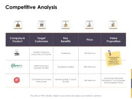 Competitive Analysis Ppt Powerpoint Presentation Outline Designs