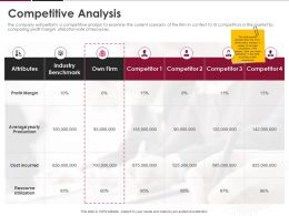 Competitive Analysis Ppt Powerpoint Presentation Slides Topics