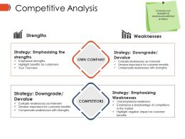 Competitive Analysis Ppt Presentation Examples