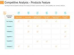 Competitive Analysis Products Feature Investment Generate Funds Through Spot Market Investment