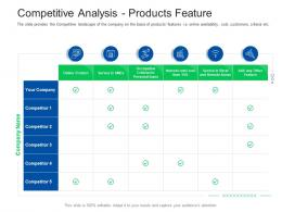 Competitive Analysis Products Feature Investor Pitch Presentation Raise Funds Financial Market Ppt Grid