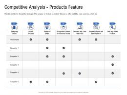 Competitive Analysis Products Feature Pitch Deck To Raise Funding From Spot Market Ppt Slides