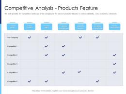 Competitive Analysis Products Feature Raise Funds After Market Investment Ppt Icon Good