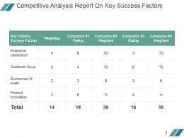 Competitive Analysis Report On Key Success Factors Powerpoint Layout
