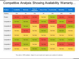 Competitive Analysis Showing Availability Warranty And Functionality
