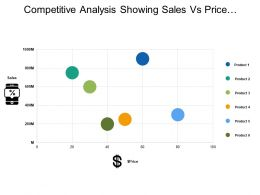 Competitive Analysis Showing Sales Vs Price Graph