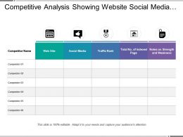 Competitive Analysis Showing Website Social Media And Blog
