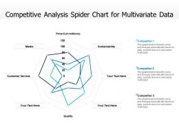 Competitive Analysis Spider Chart For Multivariate Data