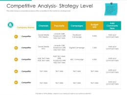 Competitive Analysis Strategy Level Budget Popularity Ppt Infographics Topics