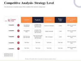 Competitive Analysis Strategy Level Marketing And Business Development Action Plan Ppt Topics