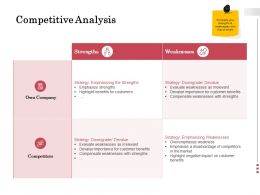 Competitive Analysis Strengths Ppt Powerpoint Presentation File