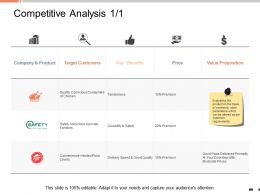 Competitive Analysis Target Customers Ppt Powerpoint Presentation Professional