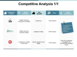 Competitive Analysis Target Ppt Powerpoint Presentation Show Images