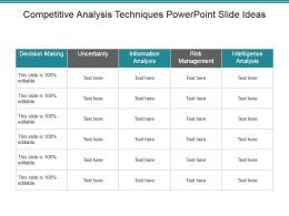 Competitive Analysis Techniques Powerpoint Slide Ideas