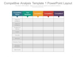 Competitive Analysis Template 1 Powerpoint Layout