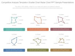Competitive Analysis Template 4 Scatter Chart Radar Chart Ppt Sample Presentations