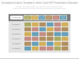 Competitive Analysis Template 8 Matrix Chart Ppt Presentation Examples