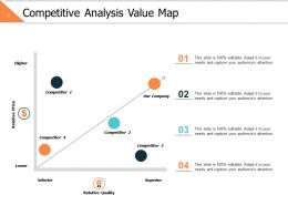 Competitive Analysis Value Map Ppt Powerpoint Presentation File Layout