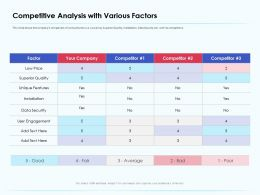 Competitive Analysis With Various Factors Installation Ppt Powerpoint Presentation Icon