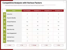 Competitive Analysis With Various Factors Ppt Ideas