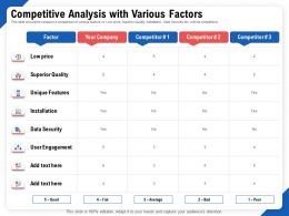 Competitive Analysis With Various Factors Price Ppt File Formats